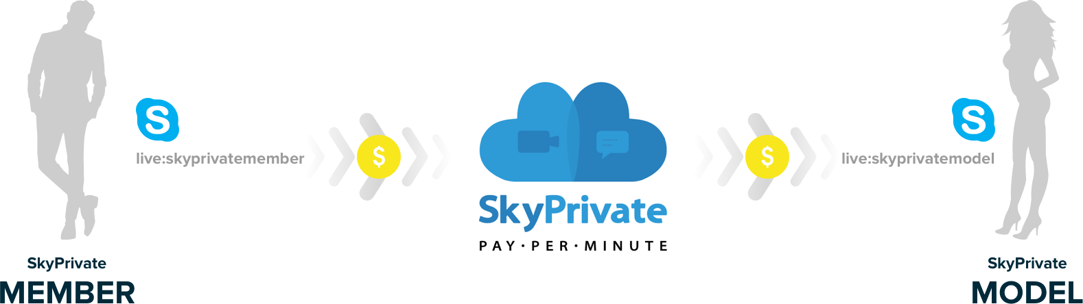 skyprivate skype pay per minute money transfer from member to model